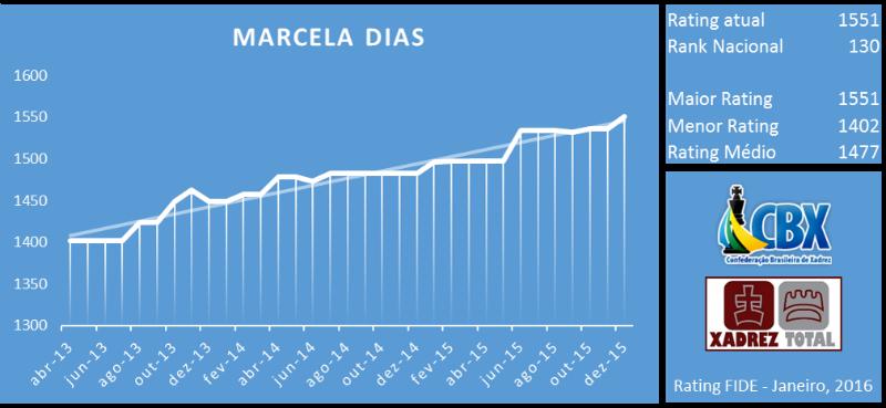 marcela_dias_rating