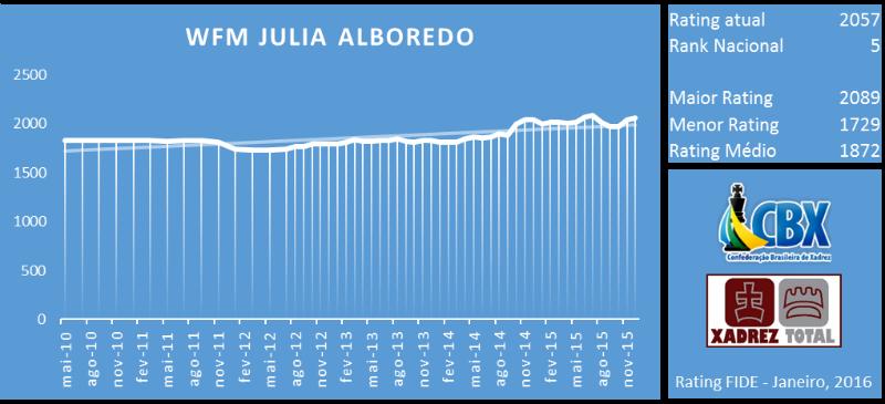wfm_julia_alboredo_rating