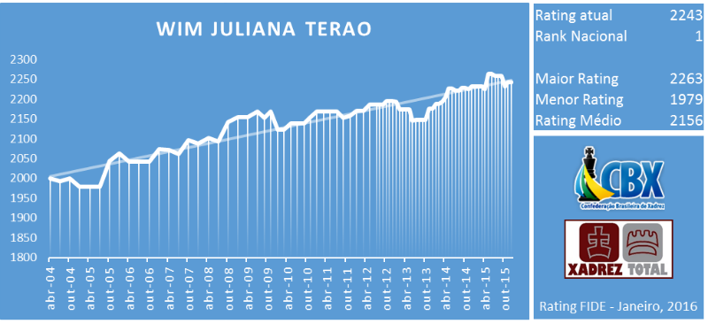 wim_juliana_terao_rating