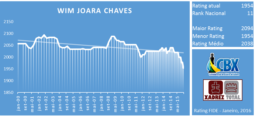 wim_joara_chaves_rating