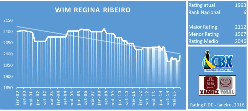 wim_regina_ribeiro_rating